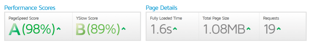 Page Speed of website